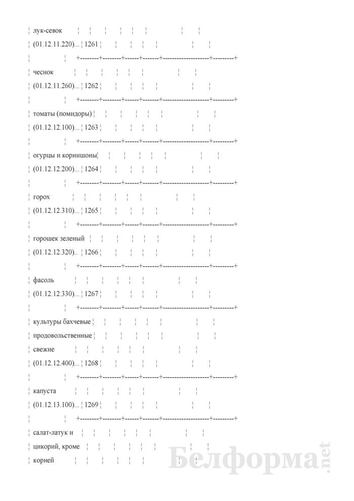 Отчет о сборе урожая сельскохозяйственных культур (Форма 1-сх (растениеводство) (1 раз в год)). Страница 14