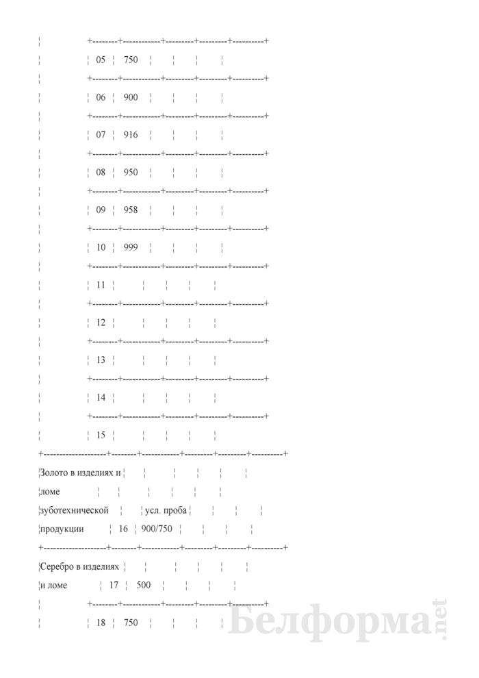 Отчет о скупке ювелирных изделий. Форма 4-скупка (Минфин) (квартальная). Страница 3