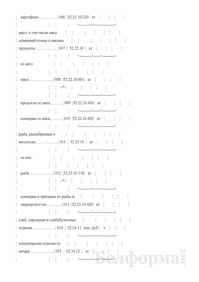 Отчет о структуре розничного товарооборота микроорганизации, индивидуального предпринимателя (Форма 7-торг (товарооборот) (единовременная), код формы по ОКУД 0609051). Страница 4