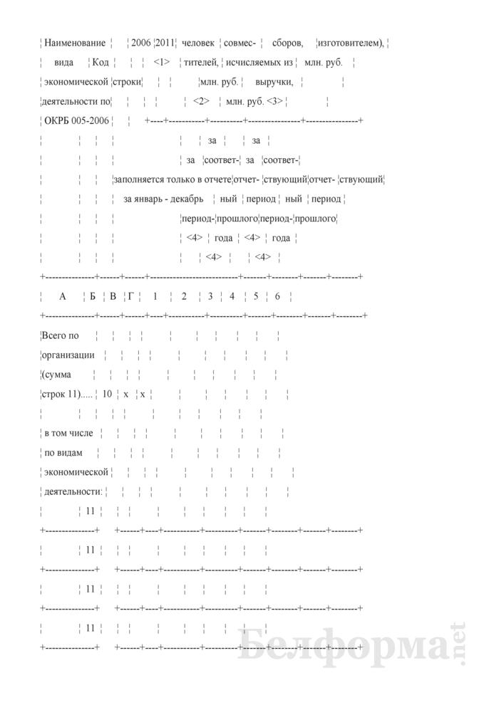 Отчет о видах экономической деятельности организации. Страница 3