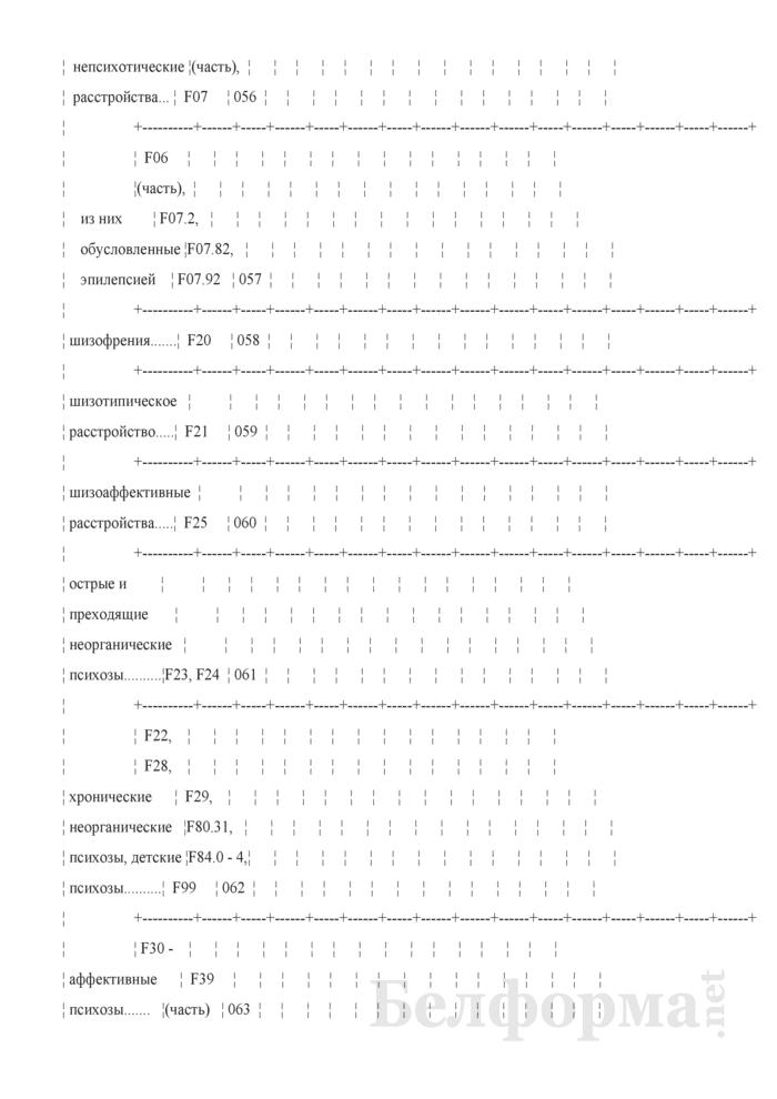 Отчет о заболеваниях психическими расстройствами, расстройствами поведения и контингентах наблюдаемых пациентов (кроме заболеваний, связанных с употреблением психоактивных средств) (Форма 1-психиатрия (Минздрав) (годовая)). Страница 15