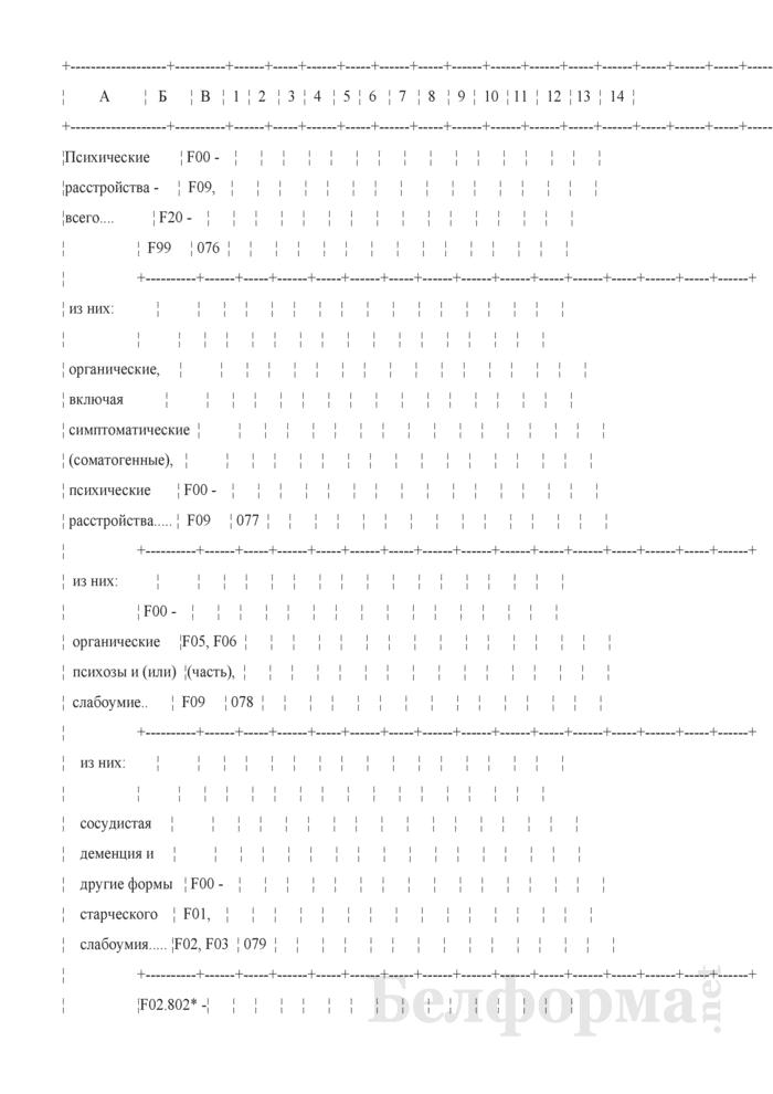 Отчет о заболеваниях психическими расстройствами, расстройствами поведения и контингентах наблюдаемых пациентов (кроме заболеваний, связанных с употреблением психоактивных средств) (Форма 1-психиатрия (Минздрав) (годовая)). Страница 18