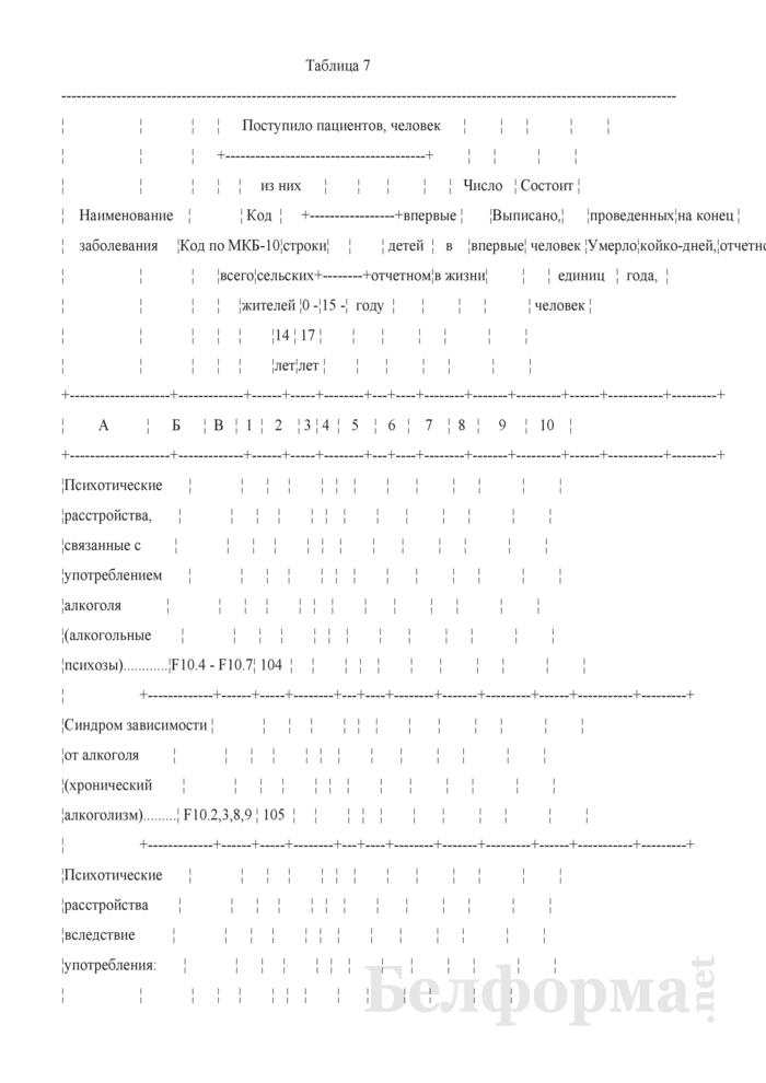 Отчет о заболеваниях психическими расстройствами в связи с употреблением психоактивных средств и контингентах пациентов (Форма 1-наркология (Минздрав) (годовая)). Страница 22