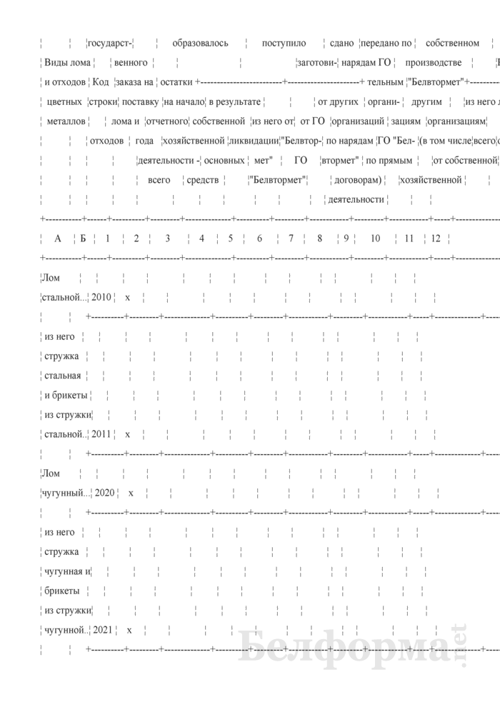 Отчет об образовании и использовании лома и отходов черных и цветных металлов (Форма 1-мр (лом) (годовая), код формы по ОКУД 0608033). Страница 6