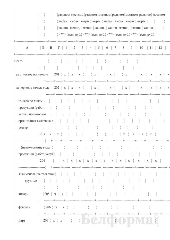 Отчет об основных показателях работы хозяйствующего субъекта, занимающего доминирующее положение на товарных рынках, и субъекта естественной монополии (Форма 2-мон (Минэкономики) (полугодовая)). Страница 6