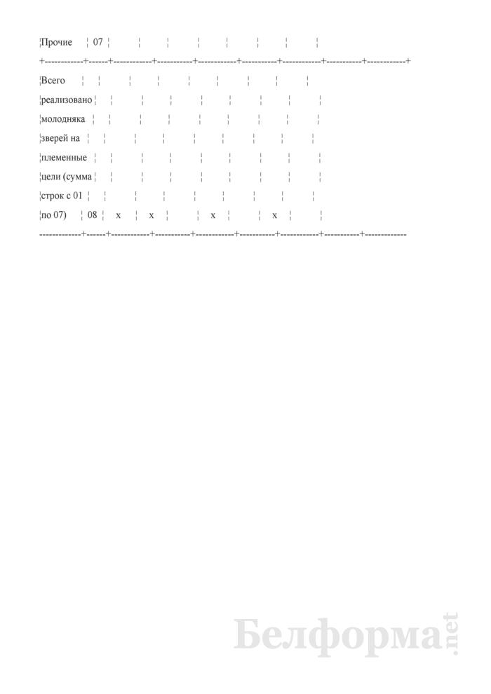 Схема расчета стоимости реализованного молодняка зверей клеточного содержания для племенных целей. Страница 2
