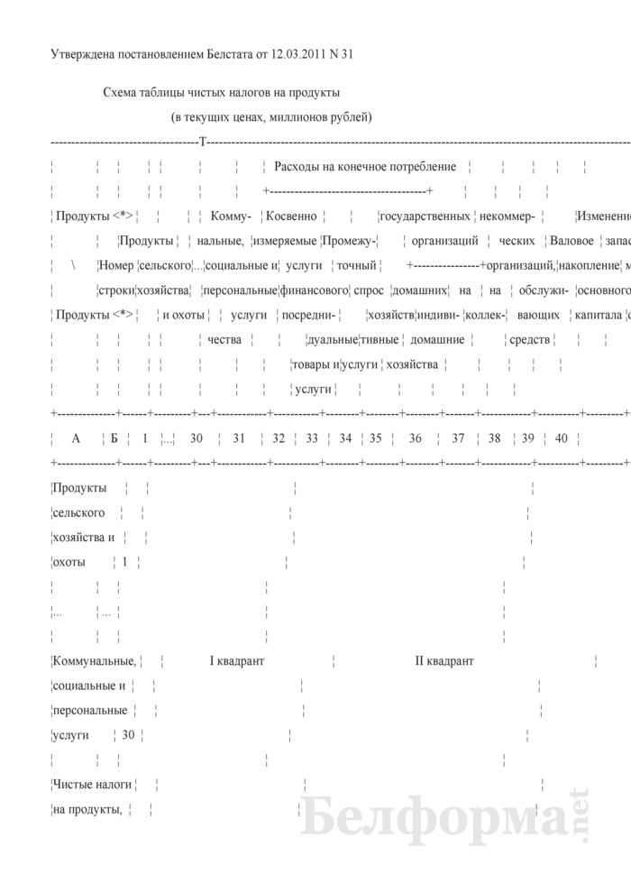 Схема таблицы чистых налогов на продукты. Страница 1