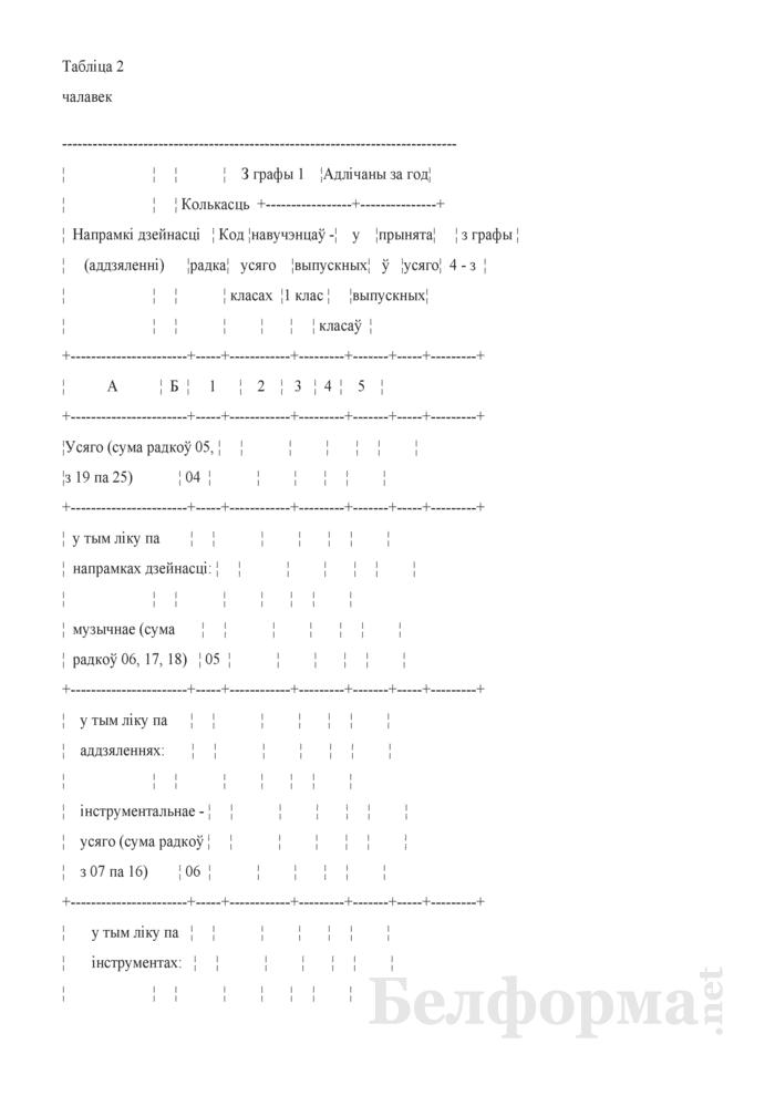 Справаздача аб дзейнасцi дзiцячай школы мастацтваў (Форма 1-дшм (Мiнкультуры) (1 раз у год)). Страница 4