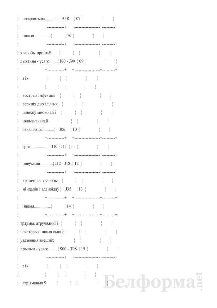 Справаздача ўстановы адукацыi, якая рэалiзуе адукацыйную праграму дашкольнай адукацыi (Форма 1-ду (Мiнадукацыя) (1 раз у год)). Страница 21
