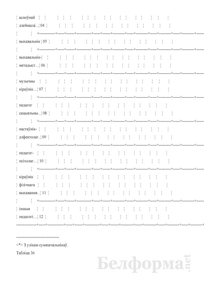 Справаздача ўстановы адукацыi, якая рэалiзуе адукацыйную праграму дашкольнай адукацыi (Форма 1-ду (Мiнадукацыя) (1 раз у год)). Страница 46