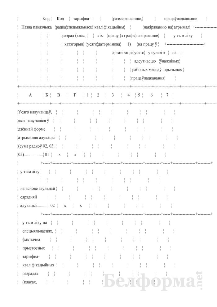 Справаздача ўстановы адукацыi, якая рэалiзуе адукацыйныя праграмы прафесiянальна-тэхнiчнай адукацыi (Форма 1-прафтэх (Мiнадукацыя) (1 раз у год). Страница 16
