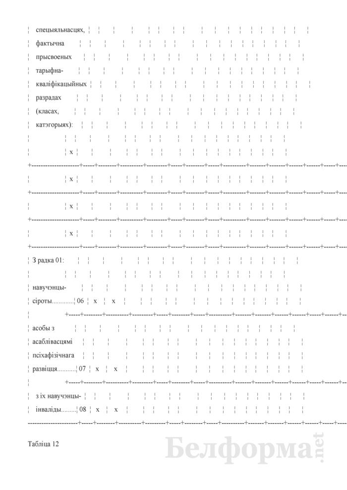 Справаздача ўстановы адукацыi, якая рэалiзуе адукацыйныя праграмы прафесiянальна-тэхнiчнай адукацыi (Форма 1-прафтэх (Мiнадукацыя) (1 раз у год). Страница 24
