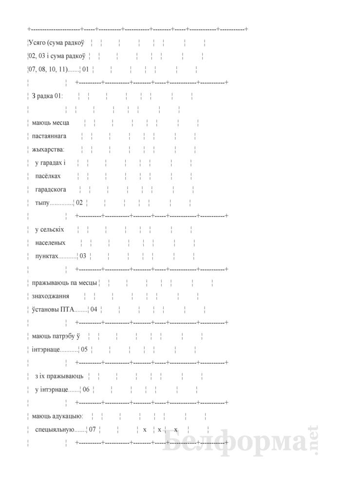 Справаздача ўстановы адукацыi, якая рэалiзуе адукацыйныя праграмы прафесiянальна-тэхнiчнай адукацыi (Форма 1-прафтэх (Мiнадукацыя) (1 раз у год). Страница 26
