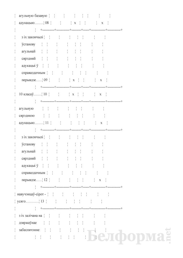 Справаздача ўстановы адукацыi, якая рэалiзуе адукацыйныя праграмы прафесiянальна-тэхнiчнай адукацыi (Форма 1-прафтэх (Мiнадукацыя) (1 раз у год). Страница 27