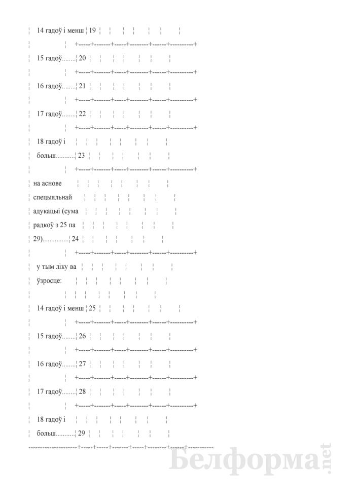 Справаздача ўстановы адукацыi, якая рэалiзуе адукацыйныя праграмы прафесiянальна-тэхнiчнай адукацыi (Форма 1-прафтэх (Мiнадукацыя) (1 раз у год). Страница 34