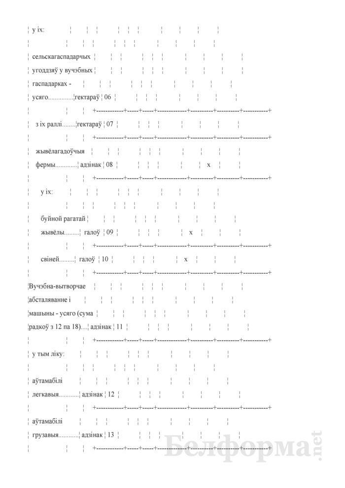 Справаздача ўстановы адукацыi, якая рэалiзуе адукацыйныя праграмы прафесiянальна-тэхнiчнай адукацыi (Форма 1-прафтэх (Мiнадукацыя) (1 раз у год). Страница 41