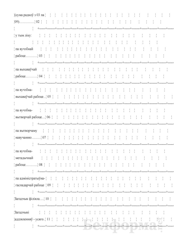 Справаздача ўстановы адукацыi, якая рэалiзуе адукацыйныя праграмы прафесiянальна-тэхнiчнай адукацыi (Форма 1-прафтэх (Мiнадукацыя) (1 раз у год). Страница 45