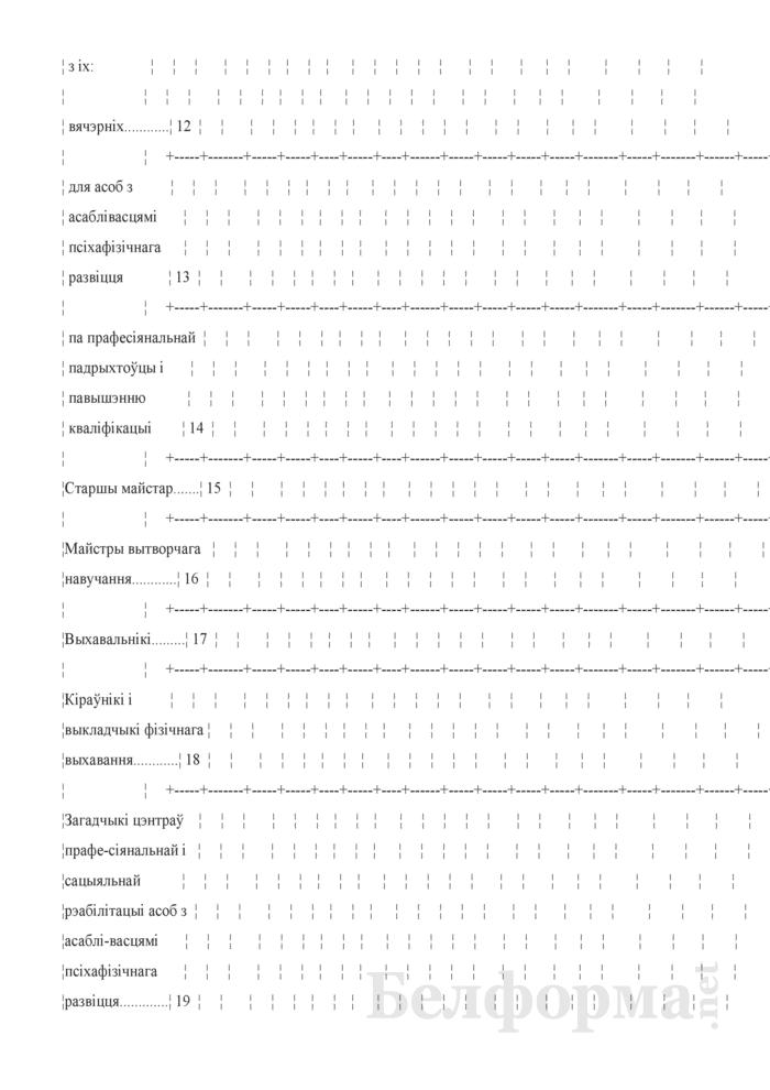 Справаздача ўстановы адукацыi, якая рэалiзуе адукацыйныя праграмы прафесiянальна-тэхнiчнай адукацыi (Форма 1-прафтэх (Мiнадукацыя) (1 раз у год). Страница 46