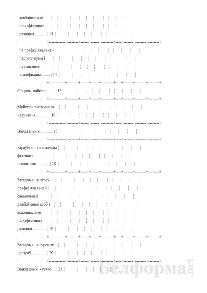 Справаздача ўстановы адукацыi, якая рэалiзуе адукацыйныя праграмы прафесiянальна-тэхнiчнай адукацыi (Форма 1-прафтэх (Мiнадукацыя) (1 раз у год). Страница 51