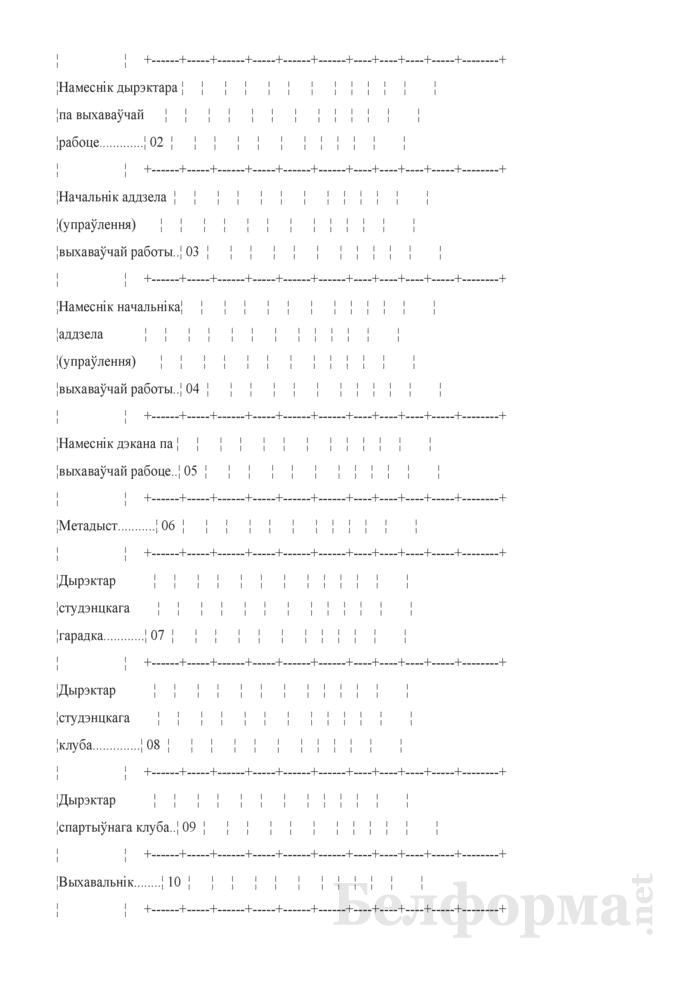 Справаздача ўстановы адукацыi, якая рэалiзуе адукацыйныя праграмы вышэйшай адукацыi (Форма 1-вну (Мiнадукацыя) (1 раз у год)). Страница 24