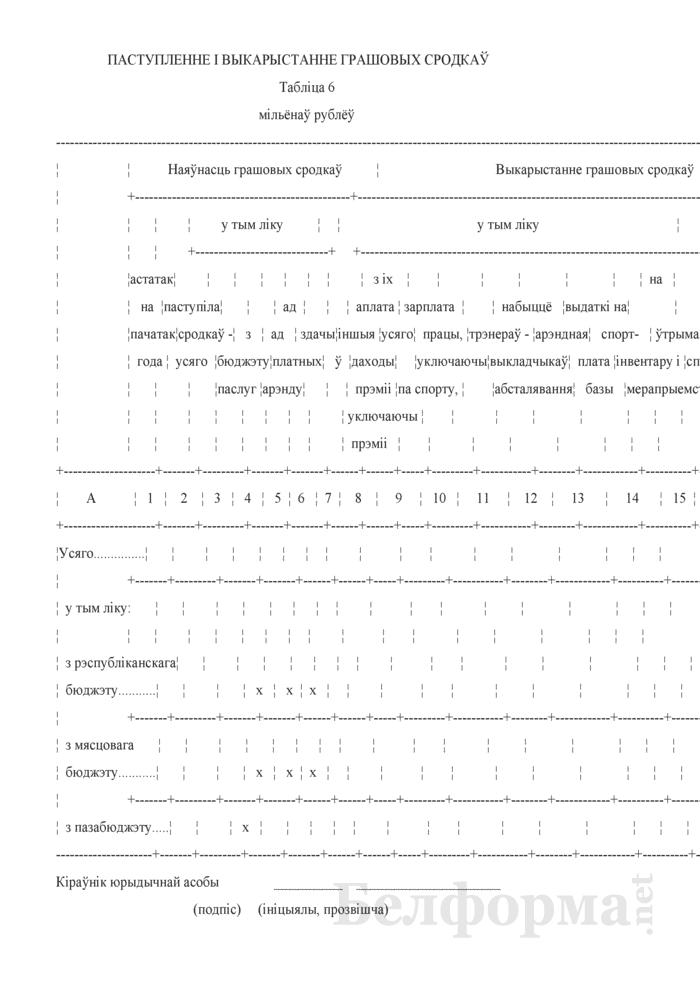 Справаздача сярэдняй школы - вучылiшча алiмпiйскага рэзерву (Форма 1-вар (Мiнспорт) (гадавая)). Страница 15