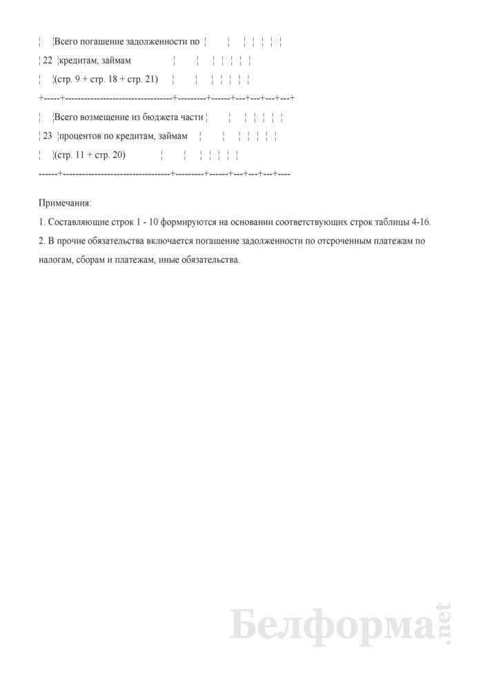 Таблица 4-17. Сводный расчет погашения долговых обязательств. Страница 7