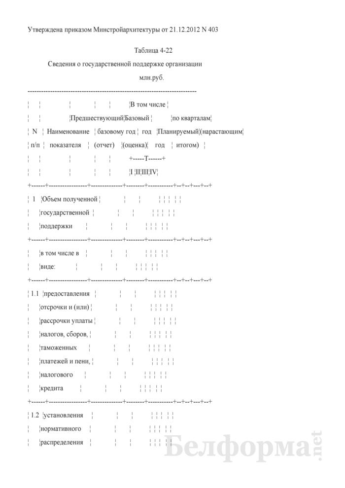 Таблица 4-22. Сведения о государственной поддержке организации. Страница 1
