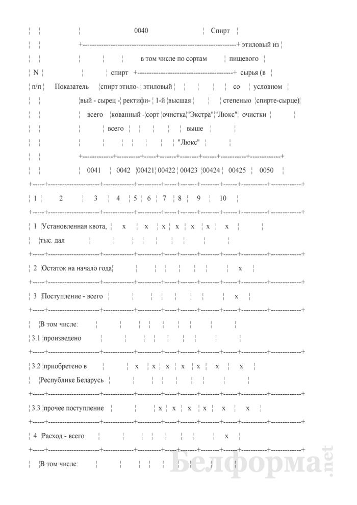 Декларация об объемах производства этилового спирта, получаемого из пищевого сырья. Страница 2