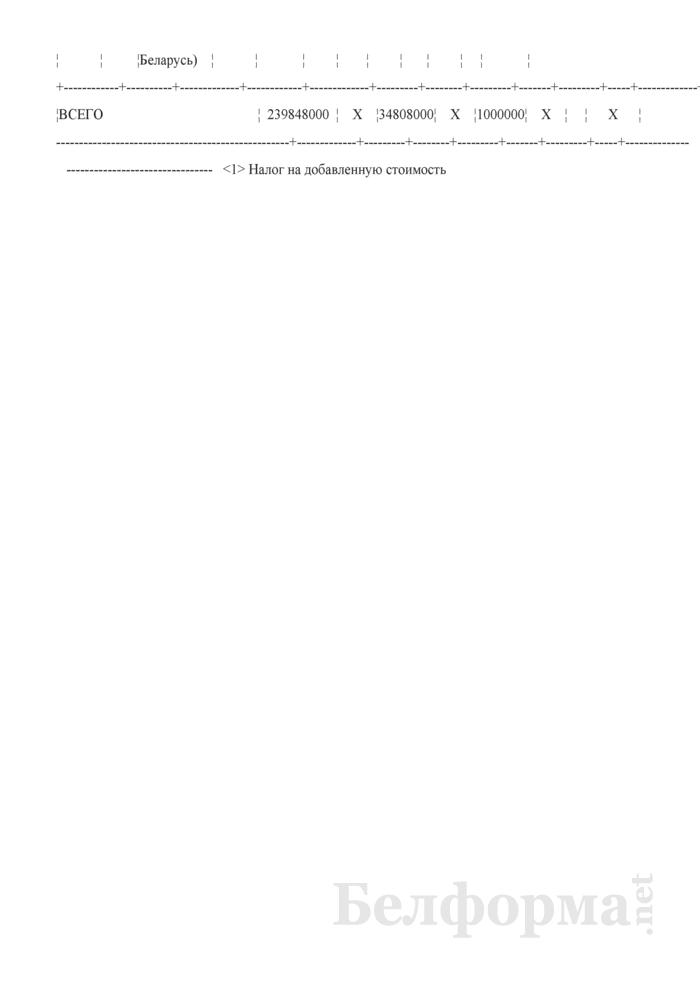 Книга учета доходов и расходов (Образец заполнения Части I раздела VIII). Страница 7