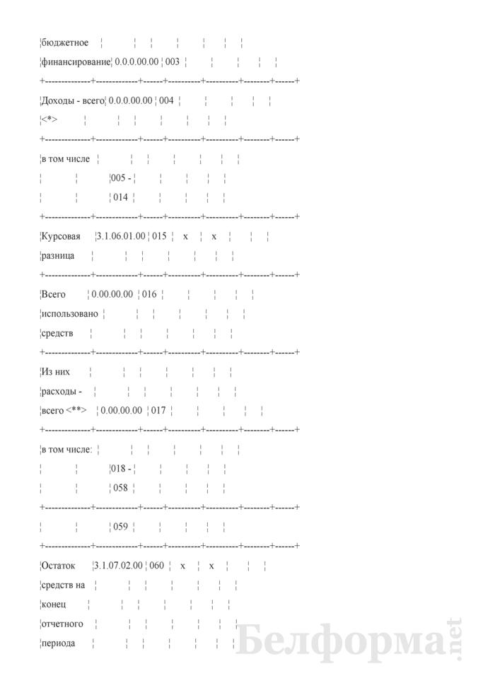 Месячный отчет о расходовании средств дипломатическими представительствами и консульскими учреждениями Республики Беларусь за рубежом (Форма 2-M (загранучреждение)). Страница 2