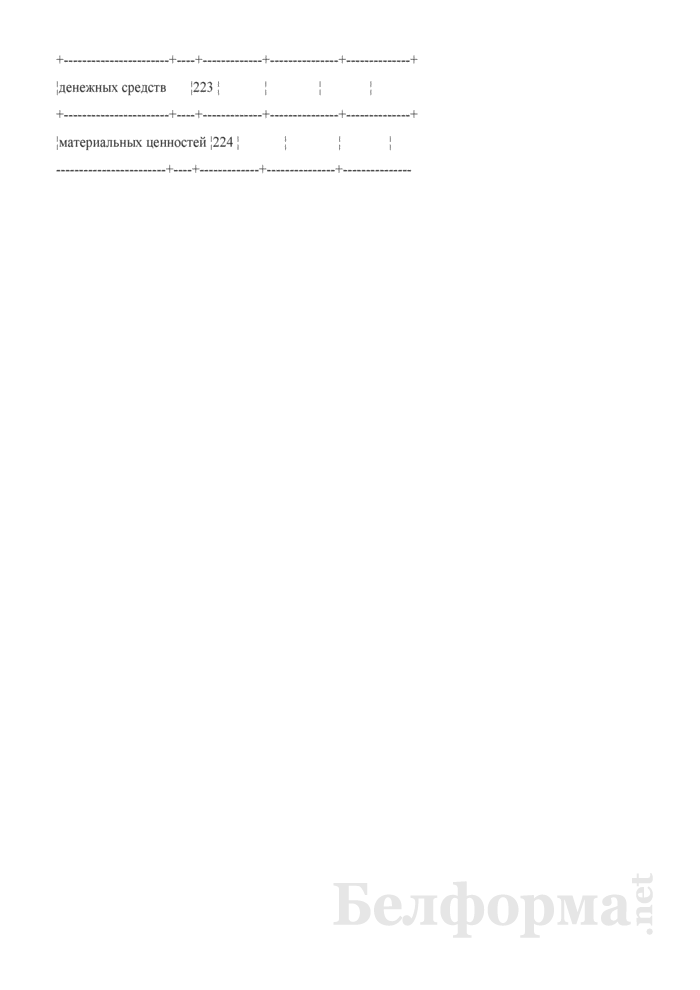 Недостачи, хищения и порча товарно-материальных и других ценностей (форма 4А-АПК). Страница 4