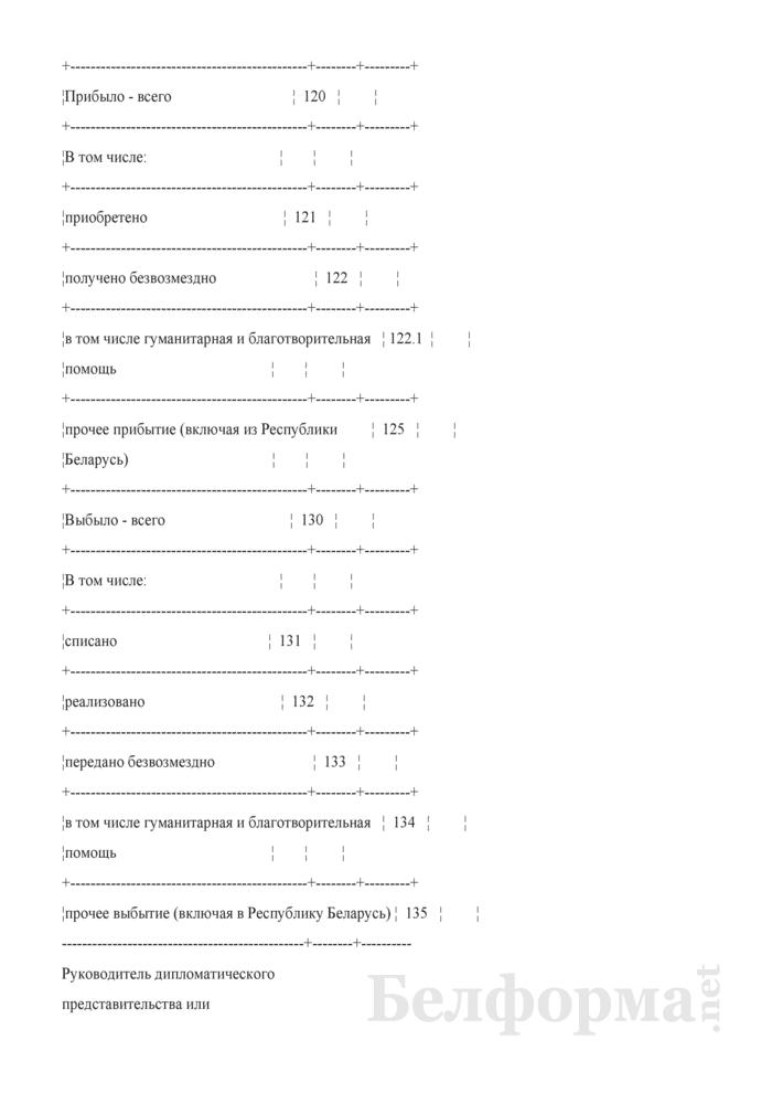 Отчет о движении основных средств. Форма № 5 (ежегодная). Страница 3
