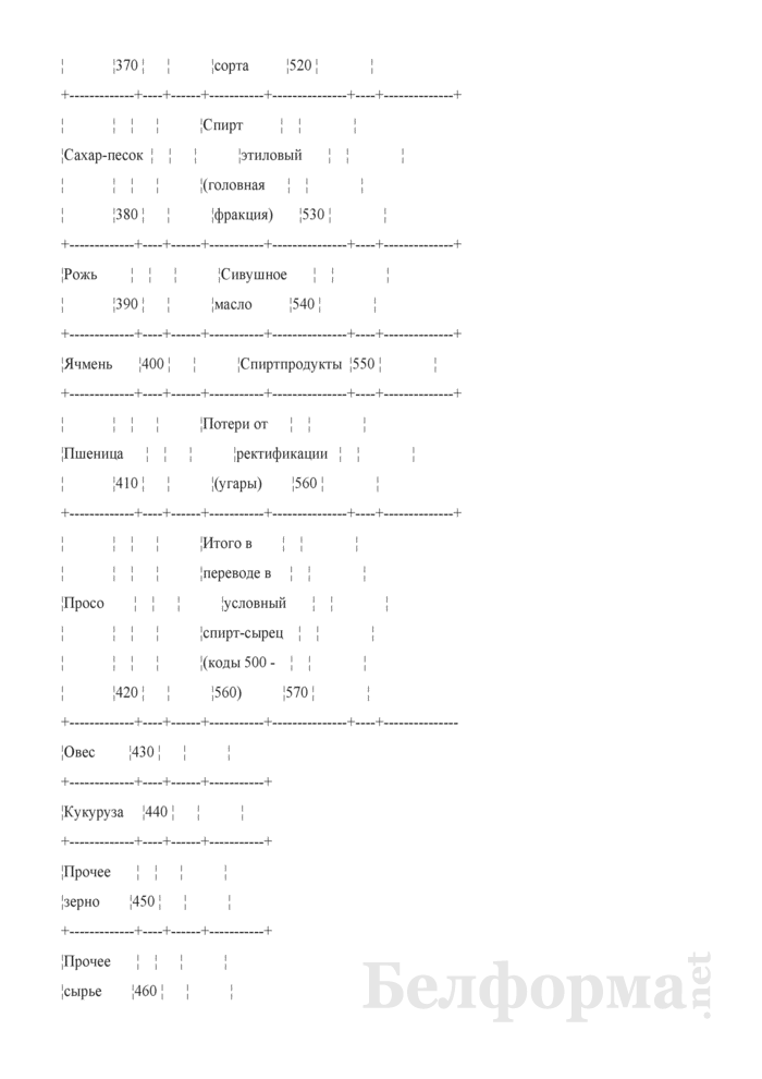 Отчет о себестоимости спирта-сырца (форма 47-АПК). Страница 6