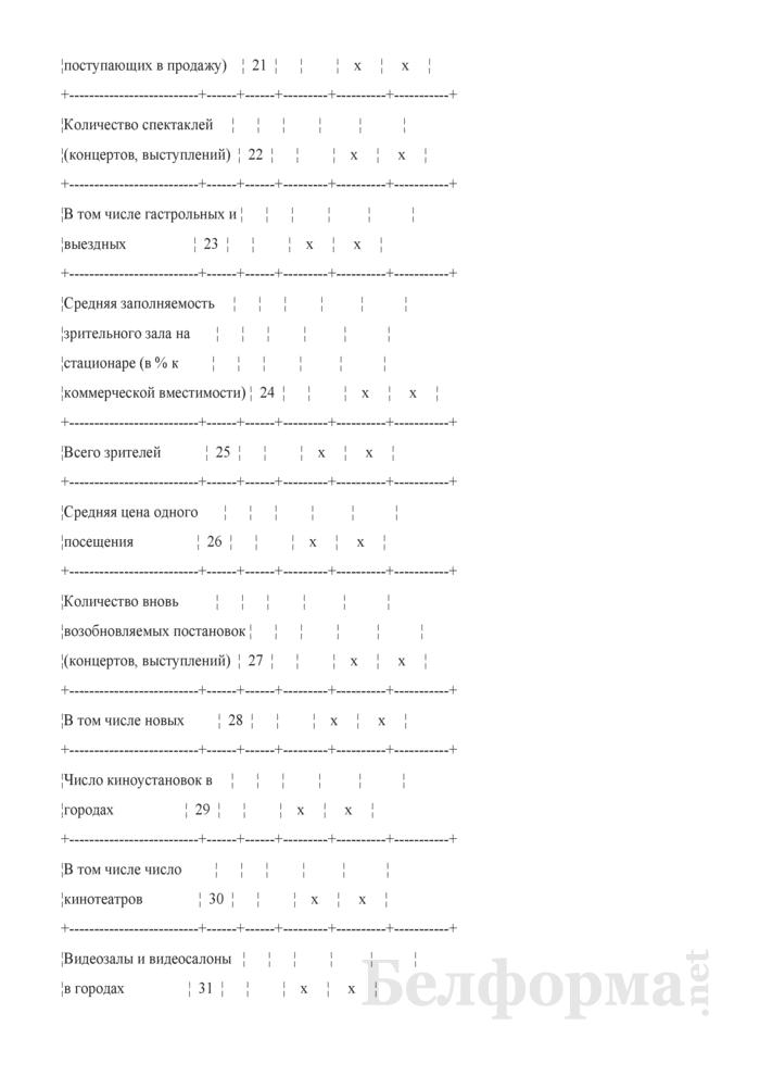 Отчет о выполнении плана по сети, штатам и контингентам по организациям культуры и искусства, кинематографии (Форма 3-15). Страница 4