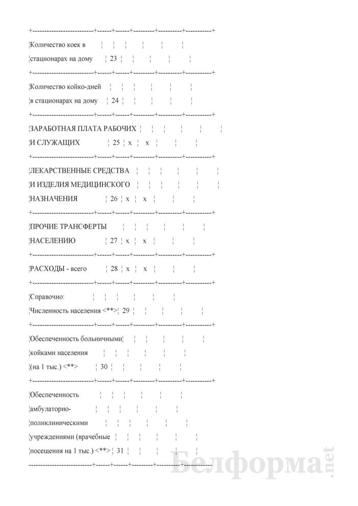 Отчет о выполнении плана по сети, штатам и контингентам по организациям здравоохранения (Форма 3-2). Страница 4