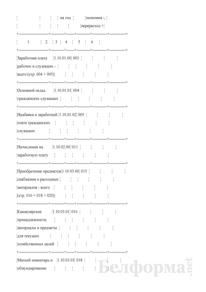 Отчет об исполнении сметы расходов. Форма № 2. Страница 2