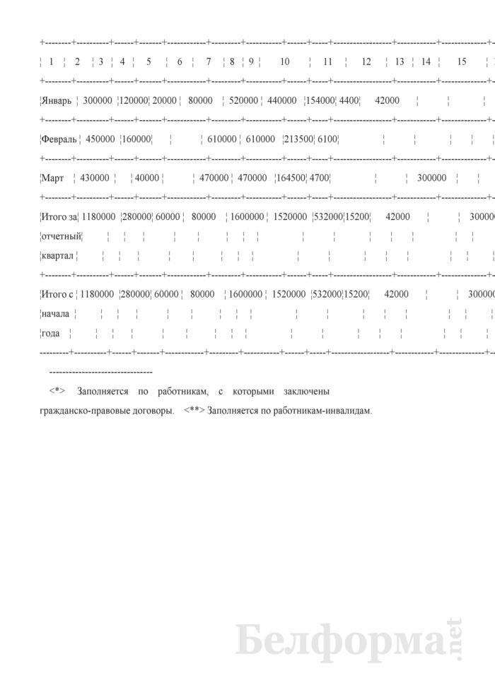 Пример заполнения карточки учета начисленных обязательных страховых взносов в фонд социальной защиты населения Министерства труда и социальной защиты Республики Беларусь и пособий из средств Фонда в книге учета доходов и расходов организаций и индивидуальных предпринимателей, применяющих упрощенную систему налогообложения. Страница 2