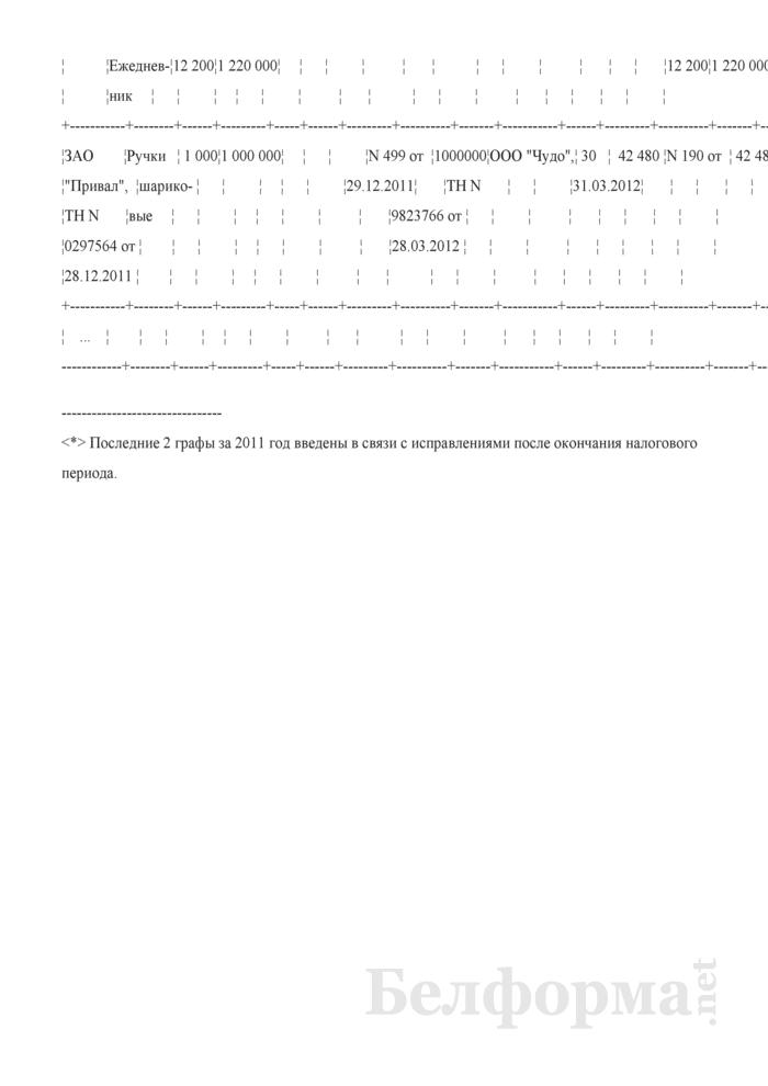 Пример заполнения книги учета товаров (готовой продукции) на стыке лет. Страница 4