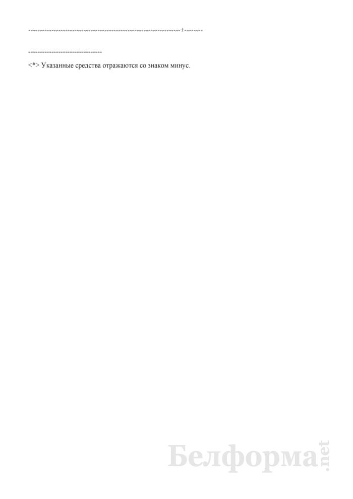 Смета доходов и расходов средств инновационного фонда Витебского областного комитета по направлениям использования на 2009 год. Страница 4