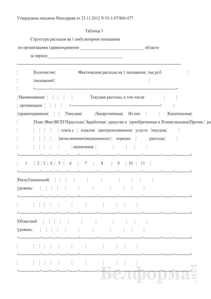 Структура расходов на 1 амбулаторное посещение. Страница 1