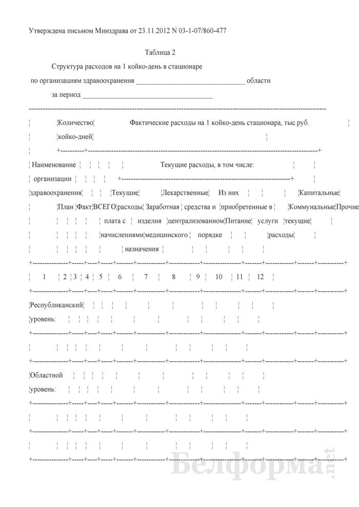 Структура расходов на 1 койко-день в стационаре по организациям здравоохранения. Страница 1