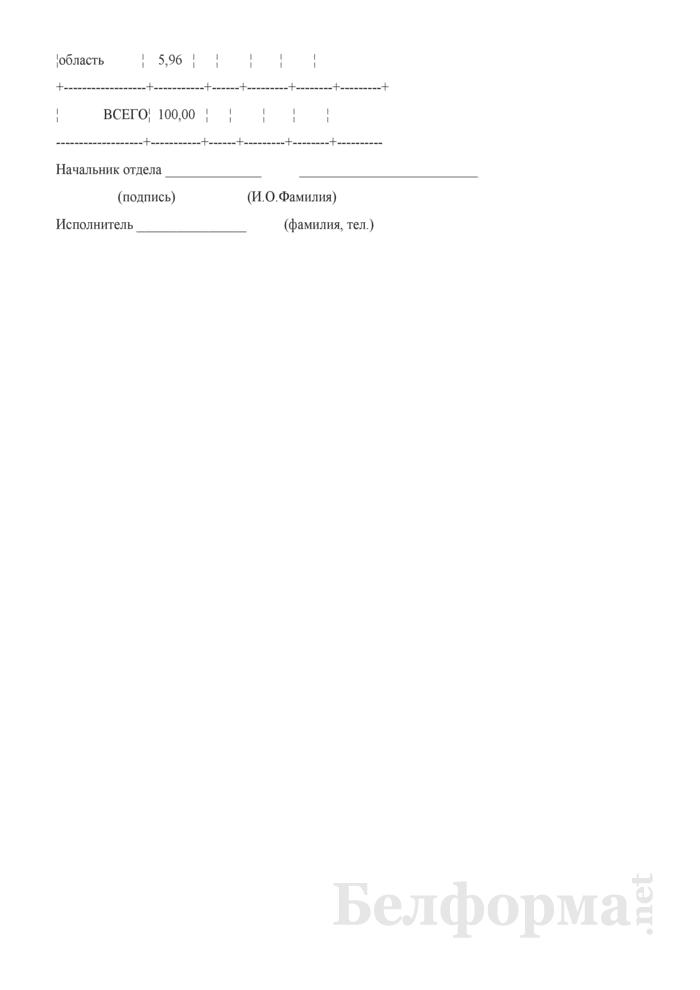 Ведомость распределения НДС между республиканским бюджетом, бюджетами областей и г.Минска. Страница 2