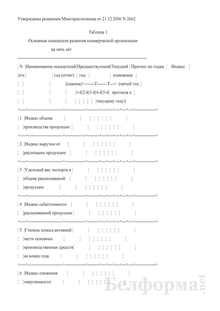 Основные показатели развития коммерческой организации на пять лет (для коммерческих организаций коммунальной собственности города Минска, негосударственных коммерческих организаций, акции (доли) которых принадлежат городу Минску). Страница 1