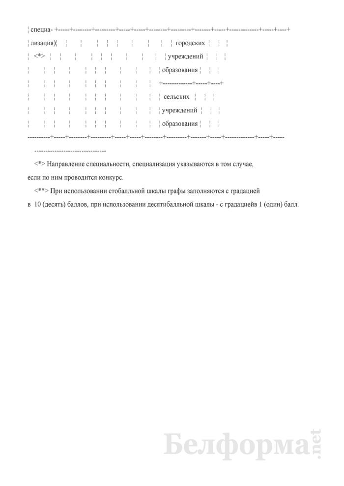 Информация о ходе приема документов (в вузах сельскохозяйственного профиля). Страница 2