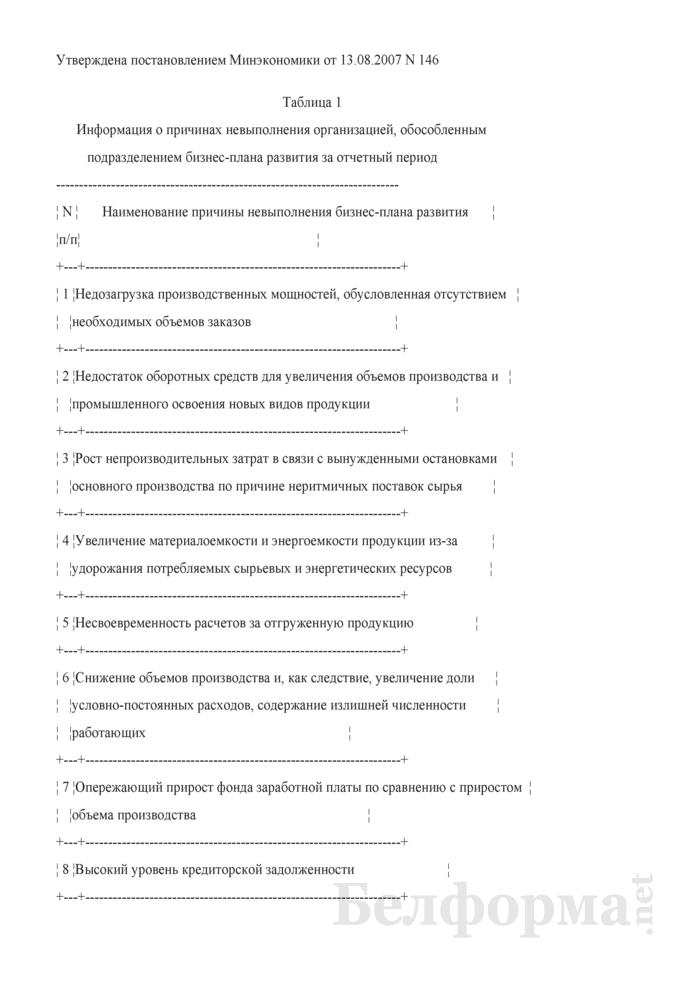 Информация о причинах невыполнения организацией, обособленным подразделением бизнес-плана развития за отчетный период и Информация о реализации и эффективности принимаемых мер по финансовому оздоровлению убыточной организации, обособленного подразделения. Страница 1