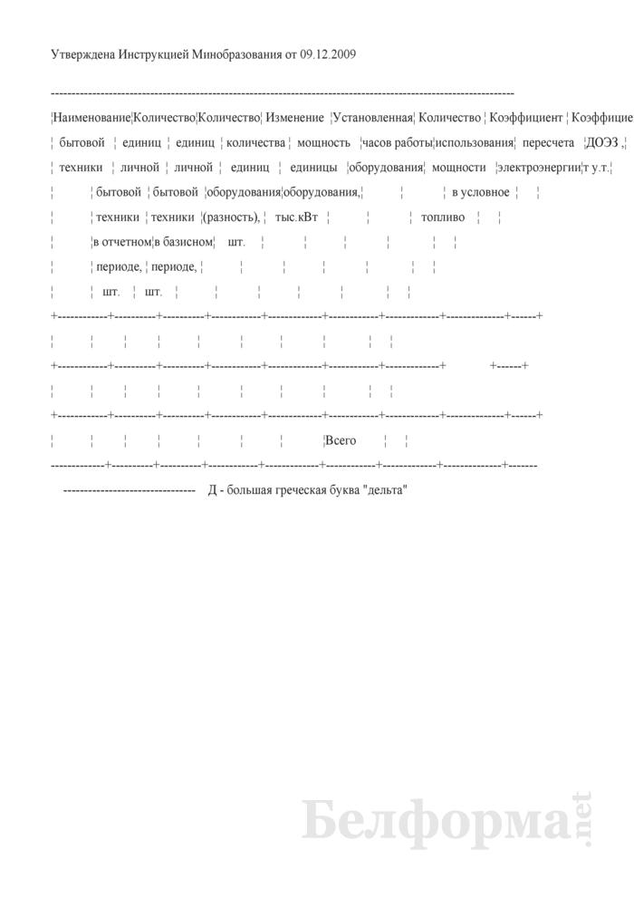 Информация об используемой студентами и учащимися в общежитиях личной бытовой техники, парк ее в отчетном и базисном периодах. Страница 1