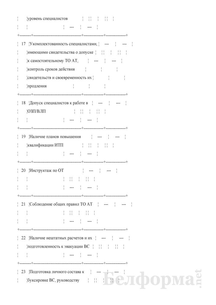 Инспекционная карта № 12. Сертификационная проверка инженерно-авиационного обеспечения. Страница 4