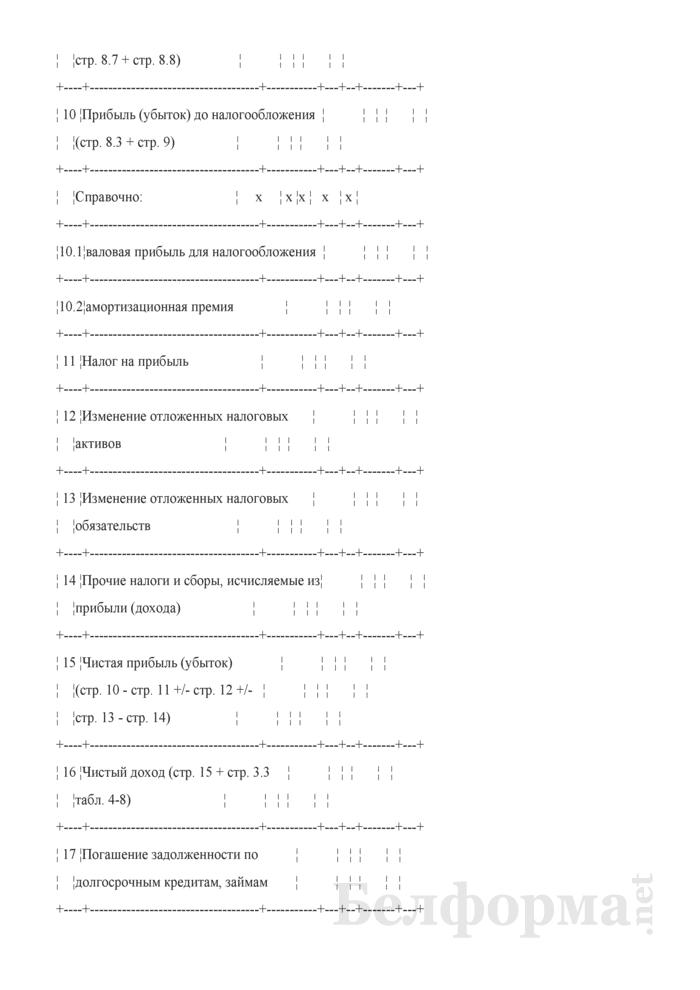 Расчет прибыли от реализации (при разработке бизнес-планов инвестиционных проектов). Страница 3