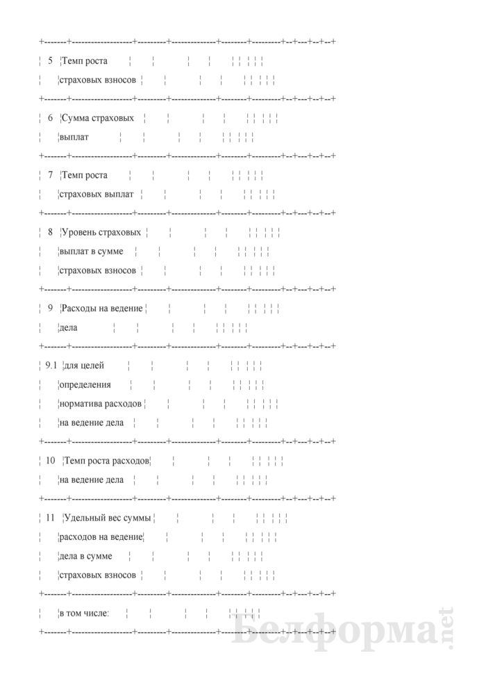 Основные показатели развития страховой организации на очередной год (Таблица 3 расчета бизнес-плана развития). Страница 2