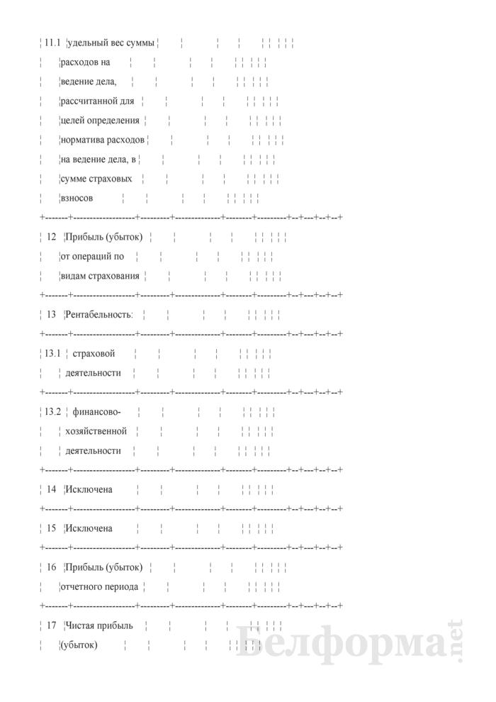 Основные показатели развития страховой организации на очередной год (Таблица 3 расчета бизнес-плана развития). Страница 3